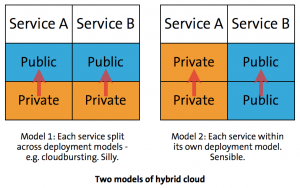 Hybrid Cloud Models