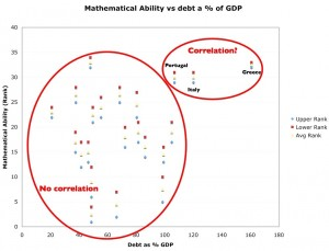 Correlation between mathematical ability rank and gross national product as % of GDP