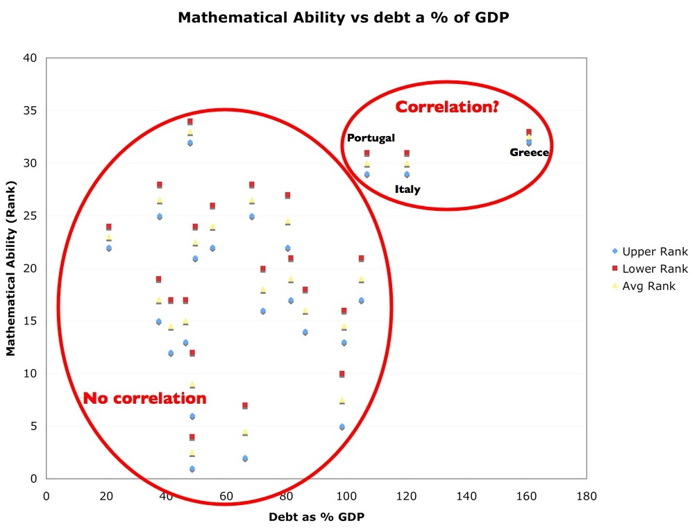 Correlation of mathematical ability and national debt as a % of GDP